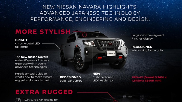 Nowy Nissan Navara Infografika